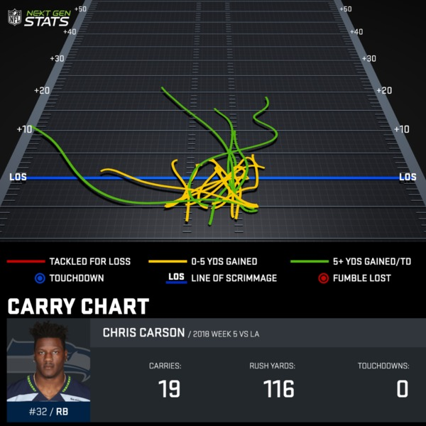 Chris Carson Week 5 Carry Chart